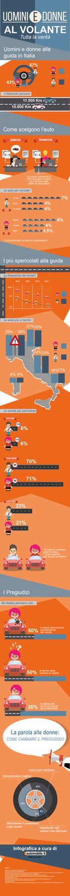 infografica-donne-uomini-volante